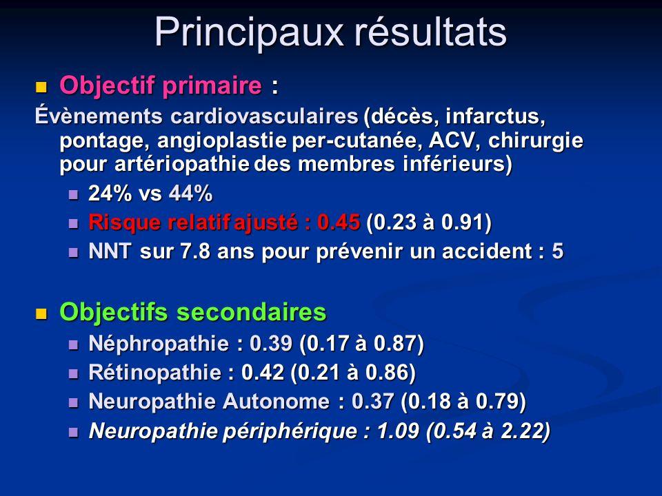 Principaux résultats  Objectif primaire : Évènements cardiovasculaires (décès, infarctus, pontage, angioplastie per-cutanée, ACV, chirurgie pour arté