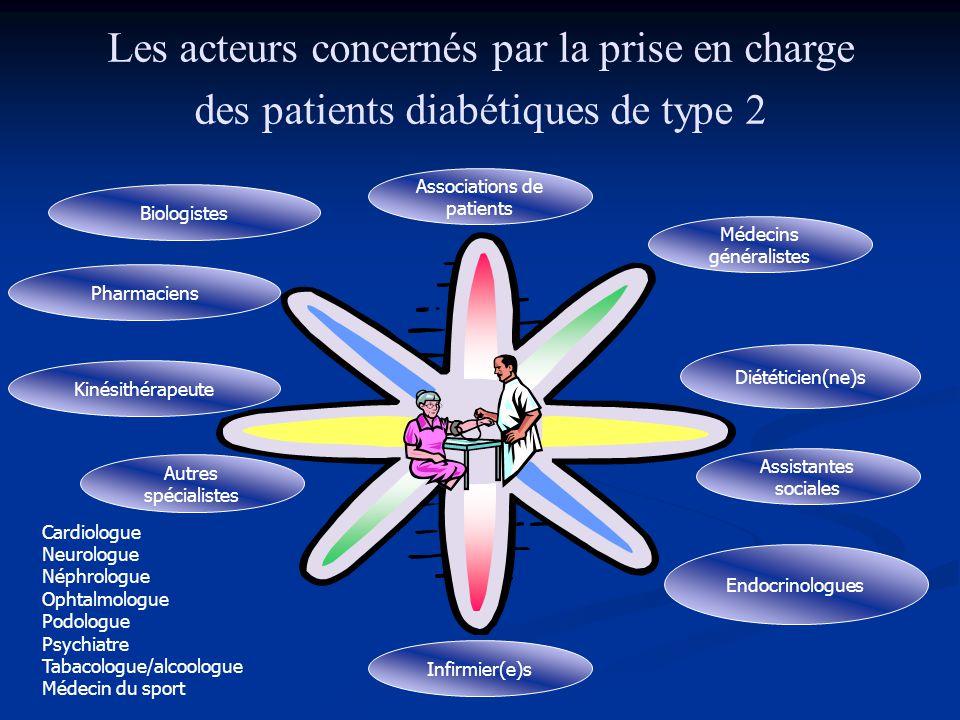 Les acteurs concernés par la prise en charge des patients diabétiques de type 2 Associations de patients Médecins généralistes Diététicien(ne)s Infirm