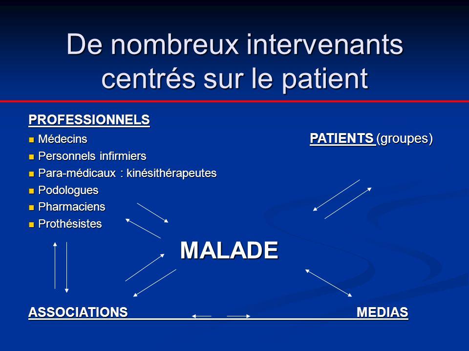 De nombreux intervenants centrés sur le patient PROFESSIONNELS  Médecins PATIENTS (groupes)  Personnels infirmiers  Para-médicaux : kinésithérapeut