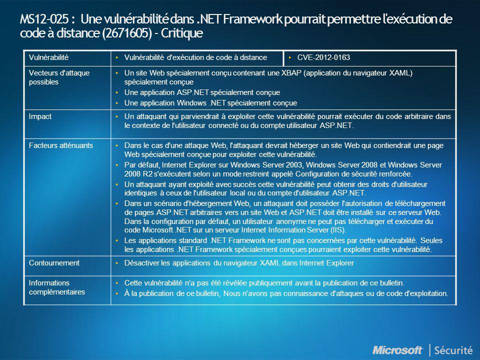 MS12-025 : Une vulnérabilité dans.NET Framework pourrait permettre l exécution de code à distance (2671605) - Critique Vulnérabilité•Vulnérabilité d exécution de code à distance•CVE-2012-0163 Vecteurs d attaque possibles •Un site Web spécialement conçu contenant une XBAP (application du navigateur XAML) spécialement conçue •Une application ASP.NET spécialement conçue •Une application Windows.NET spécialement conçue Impact•Un attaquant qui parviendrait à exploiter cette vulnérabilité pourrait exécuter du code arbitraire dans le contexte de l utilisateur connecté ou du compte utilisateur ASP.NET.