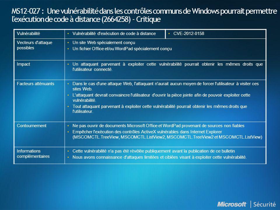 MS12-027 : Une vulnérabilité dans les contrôles communs de Windows pourrait permettre l exécution de code à distance (2664258) - Critique Vulnérabilité•Vulnérabilité d exécution de code à distance•CVE-2012-0158 Vecteurs d attaque possibles •Un site Web spécialement conçu •Un fichier Office et/ou WordPad spécialement conçu Impact•Un attaquant parvenant à exploiter cette vulnérabilité pourrait obtenir les mêmes droits que l utilisateur connecté.