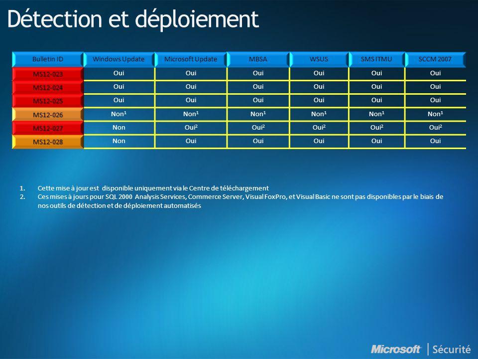 MS12-023 Oui MS12-024 MS12-025 MS12-026 Non 1 MS12-027 NonOui 2 MS12-028 NonOui Détection et déploiement 1.Cette mise à jour est disponible uniquement via le Centre de téléchargement 2.Ces mises à jours pour SQL 2000 Analysis Services, Commerce Server, Visual FoxPro, et Visual Basic ne sont pas disponibles par le biais de nos outils de détection et de déploiement automatisés
