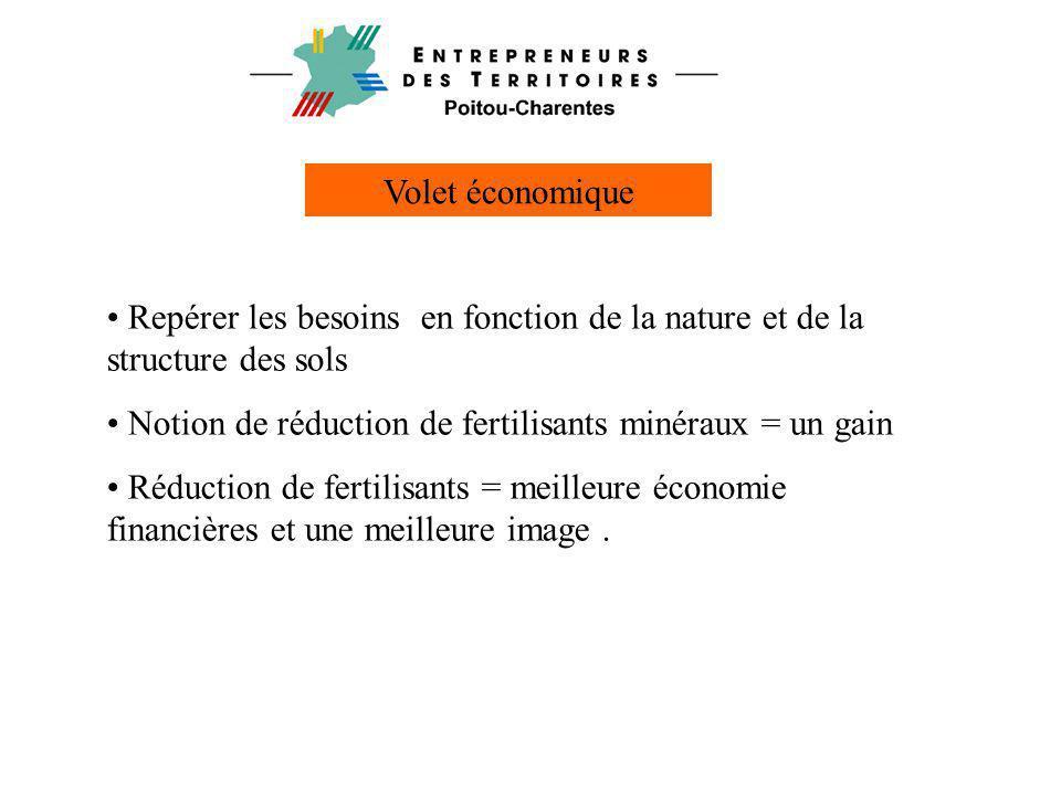 Volet économique • Repérer les besoins en fonction de la nature et de la structure des sols • Notion de réduction de fertilisants minéraux = un gain •