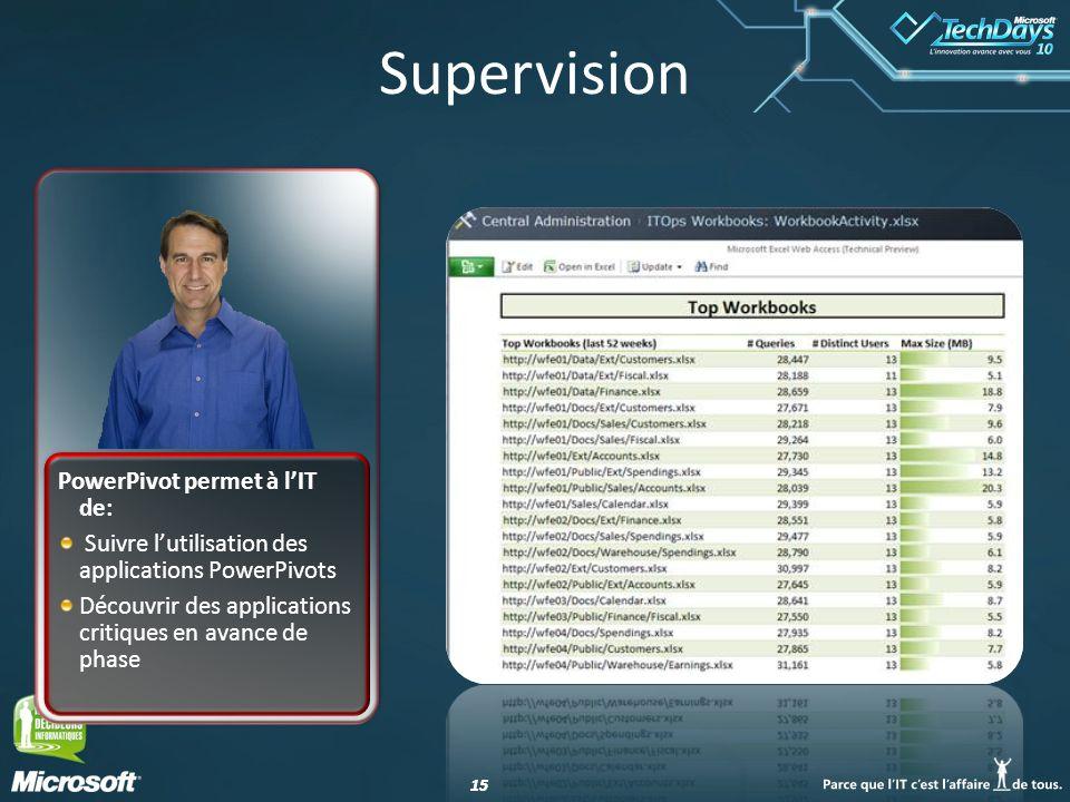 15 Supervision PowerPivot permet à l'IT de: Suivre l'utilisation des applications PowerPivots Découvrir des applications critiques en avance de phase