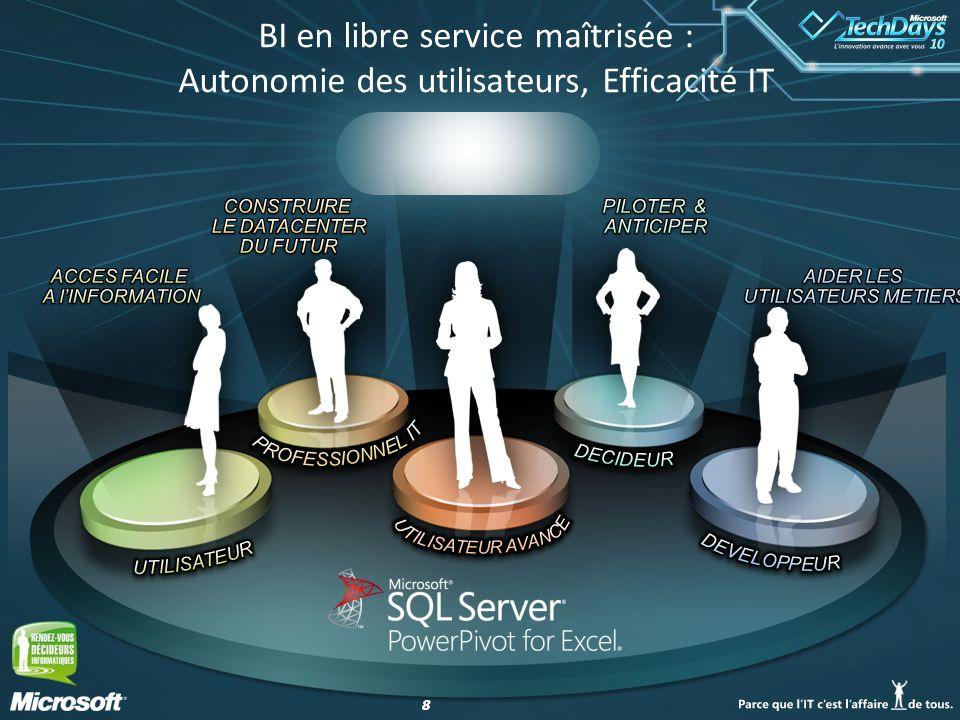 88 BI en libre service maîtrisée : Autonomie des utilisateurs, Efficacité IT