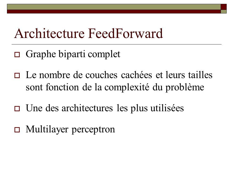 Architecture FeedForward  Graphe biparti complet  Le nombre de couches cachées et leurs tailles sont fonction de la complexité du problème  Une des