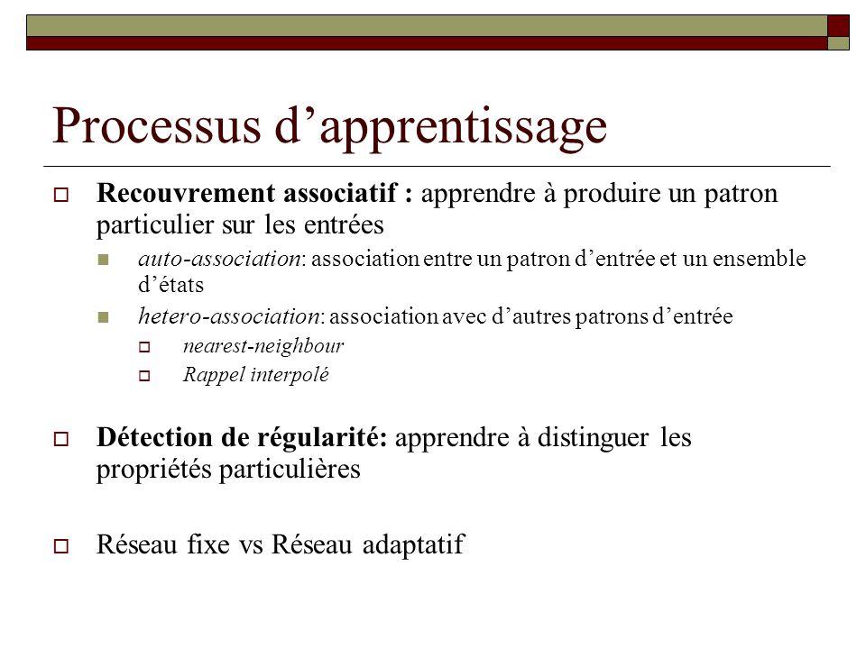 Processus d'apprentissage  Recouvrement associatif : apprendre à produire un patron particulier sur les entrées  auto-association: association entre