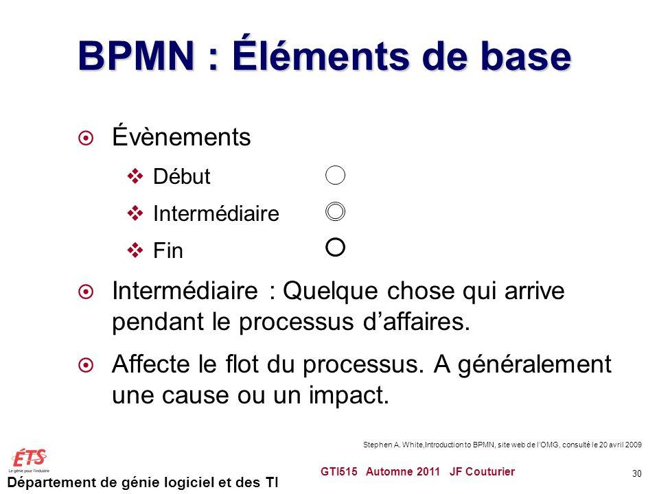 Département de génie logiciel et des TI BPMN : Éléments de base  Évènements  Début  Intermédiaire  Fin  Intermédiaire : Quelque chose qui arrive