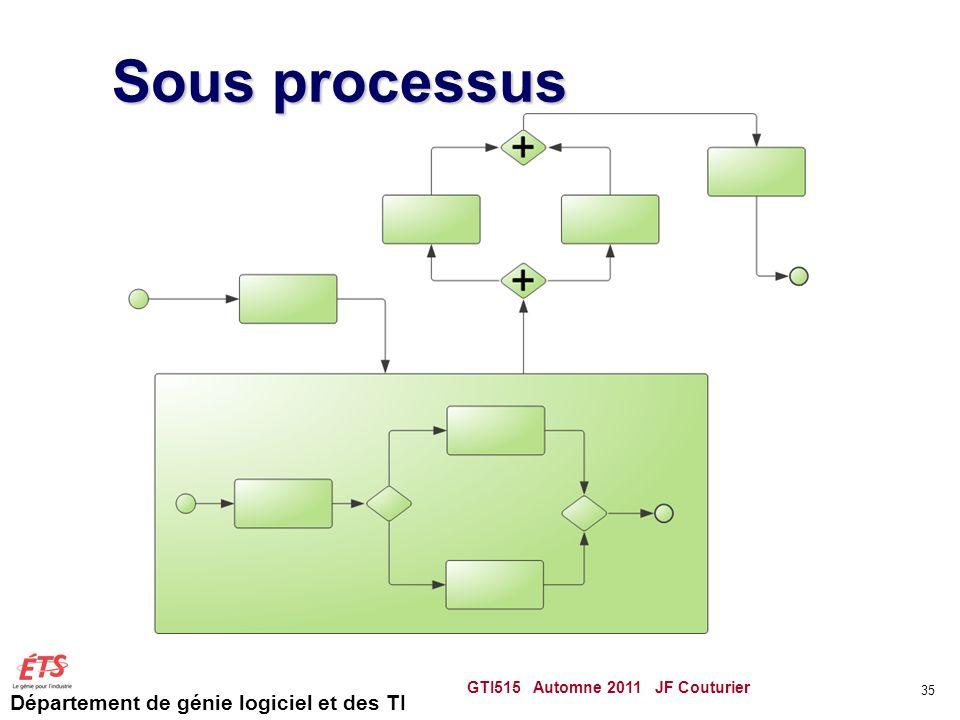 Département de génie logiciel et des TI Sous processus GTI515 Automne 2011 JF Couturier 35
