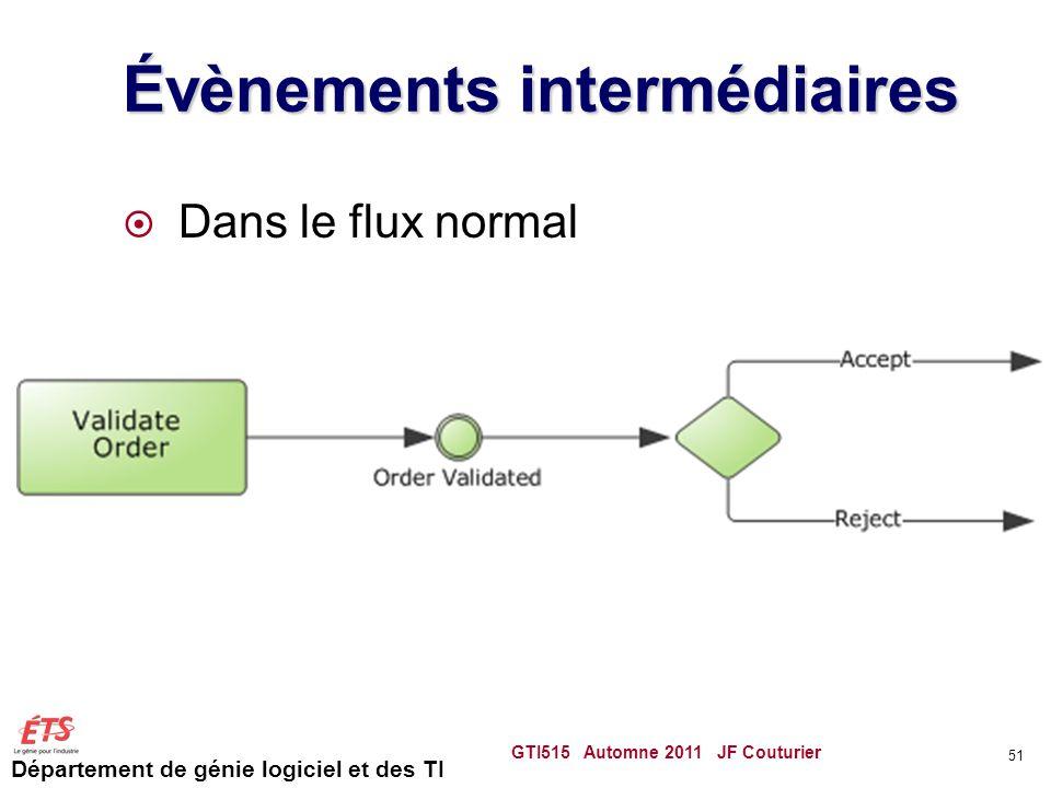 Département de génie logiciel et des TI Évènements intermédiaires  Dans le flux normal GTI515 Automne 2011 JF Couturier 51