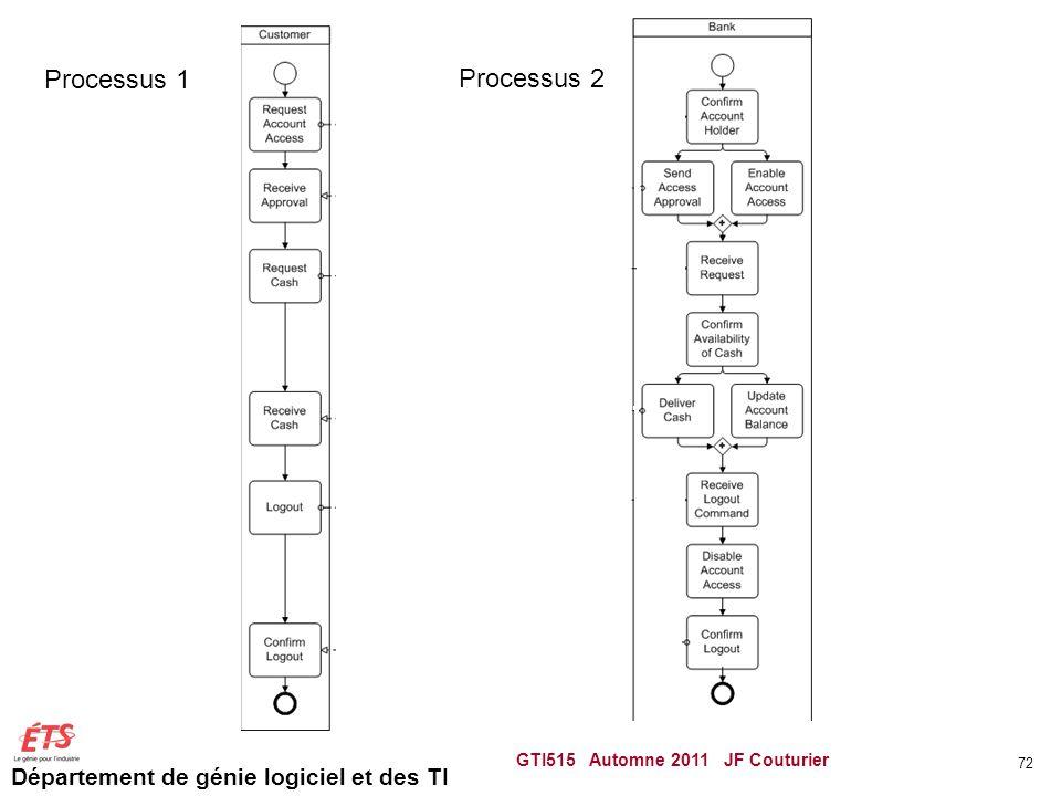 Département de génie logiciel et des TI GTI515 Automne 2011 JF Couturier 72 Processus 1 Processus 2