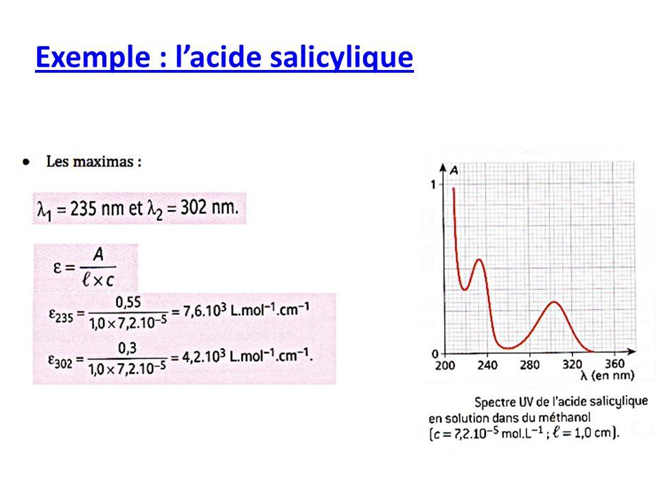 Exemple : l'acide salicylique