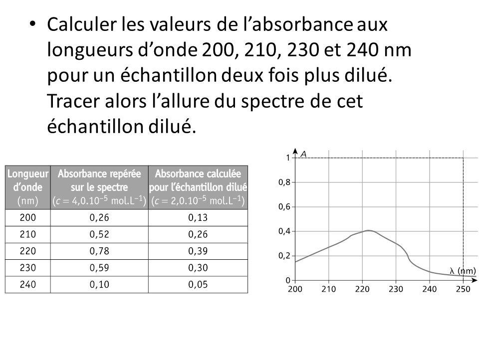 • Calculer les valeurs de l'absorbance aux longueurs d'onde 200, 210, 230 et 240 nm pour un échantillon deux fois plus dilué. Tracer alors l'allure du