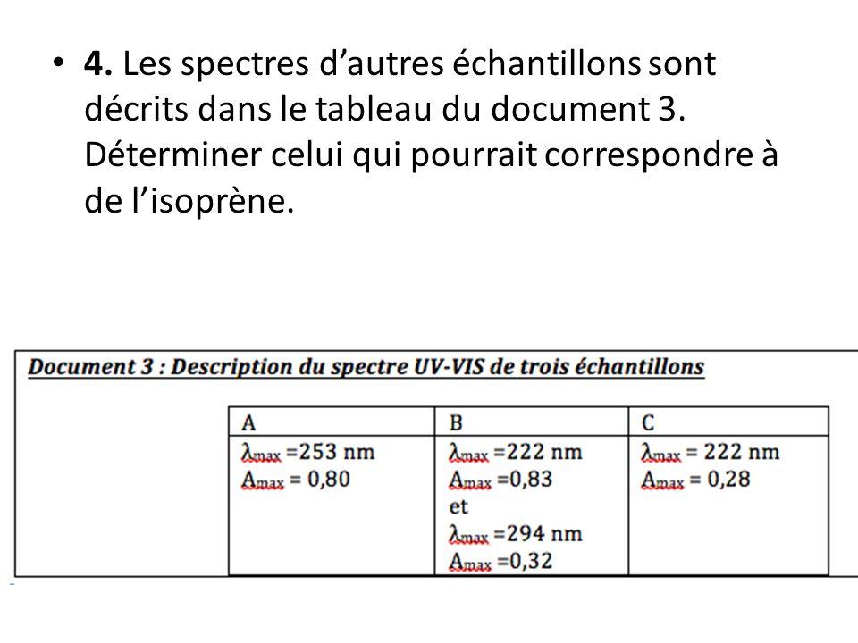 • 4. Les spectres d'autres échantillons sont décrits dans le tableau du document 3. Déterminer celui qui pourrait correspondre à de l'isoprène.