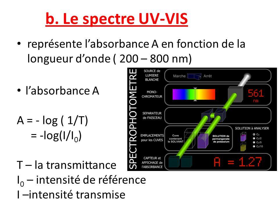 b. Le spectre UV-VIS • représente l'absorbance A en fonction de la longueur d'onde ( 200 – 800 nm) • l'absorbance A A = - log ( 1/T) = -log(I/I 0 ) T