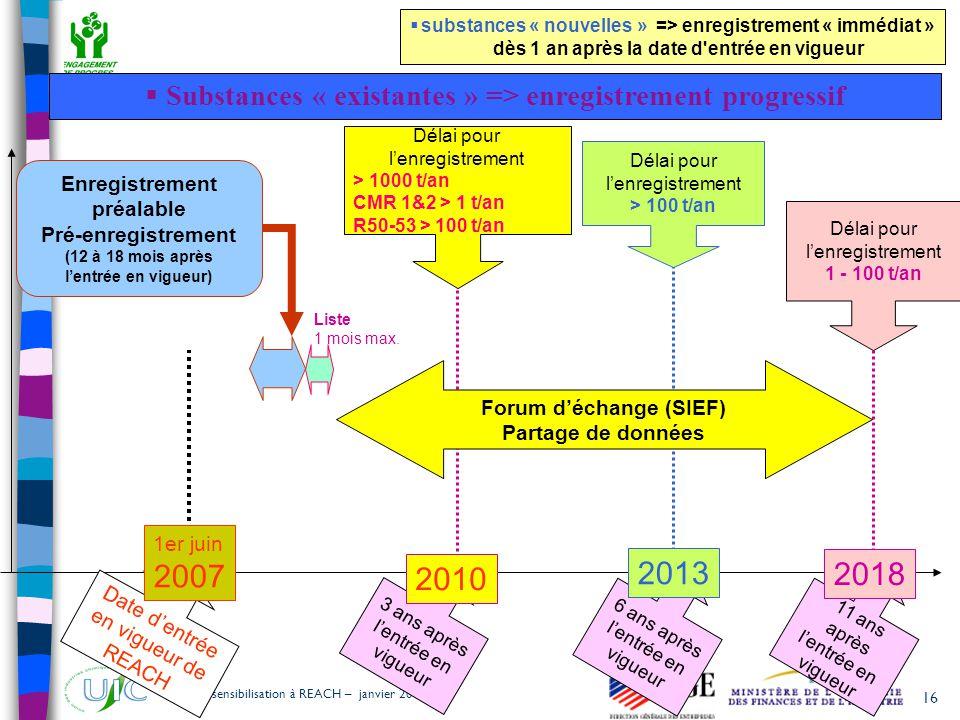 16 Outil de sensibilisation à REACH – janvier 2007 Date d'entrée en vigueur de REACH 1er juin 2007 3 ans après l'entrée en vigueur Délai pour l'enregi