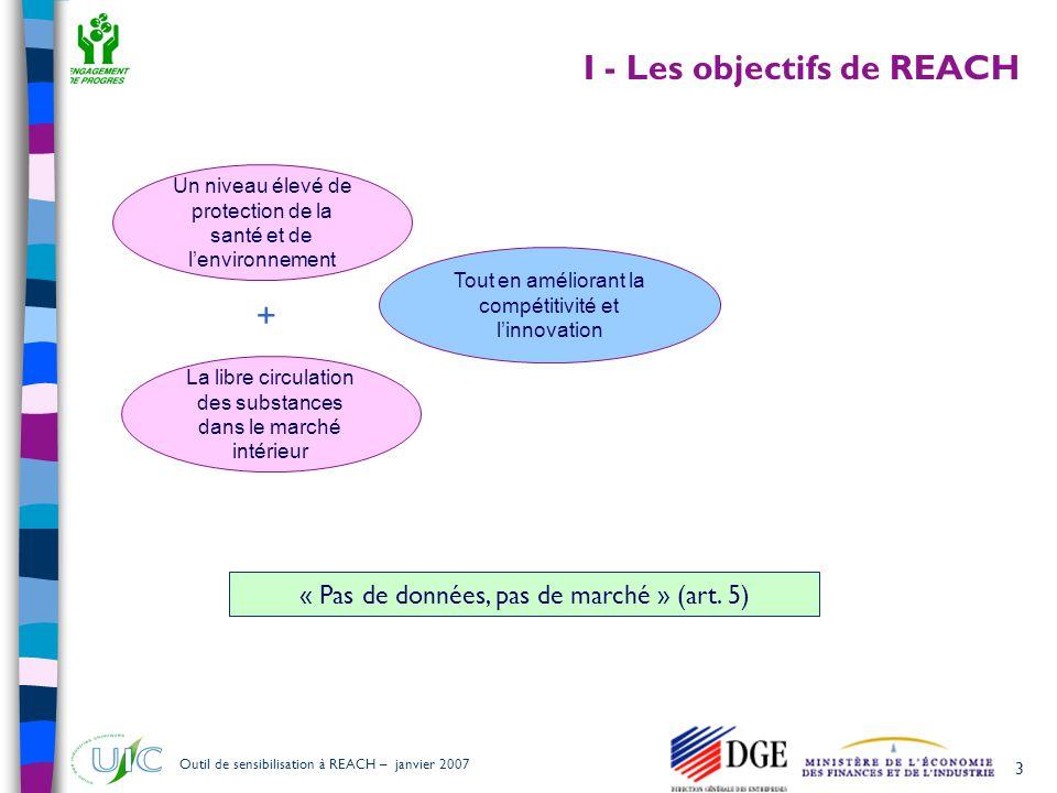 3 Outil de sensibilisation à REACH – janvier 2007 I - Les objectifs de REACH Un niveau élevé de protection de la santé et de l'environnement La libre