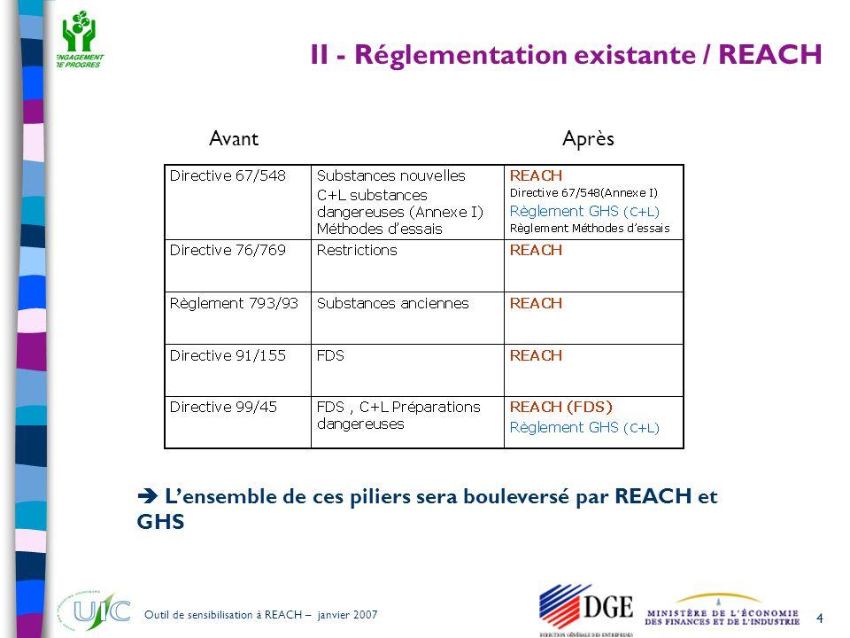 25 Outil de sensibilisation à REACH – janvier 2007 III.4 - Principaux outils développés dans le cadre de REACH  L'Evaluation de la Sécurité Chimique (CSA) est l'outil pour déterminer les risques  Le Rapport sur la Sécurité Chimique (CSR) est l'outil pour assurer la traçabilité (enregistrement/documentation)  La Fiche de Données de Sécurité (FDS) est l'outil pour communiquer Conditions d'utilisation (pour une protection adéquate de la santé humaine et de l'environnement) :  Conditions opératoires  Mesures de Gestion des Risques Scenario d'exposition