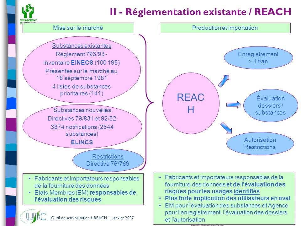 46 Outil de sensibilisation à REACH – janvier 2007 Substances candidates à une inclusion dans l'annexe XIV Substances candidates à une inclusion dans l'annexe XIV :  Substances répondant aux critères de classification CMR (*) des catégories 1&2 (directive 67/548)  Substances PBT (**) et vPvB (***) (répondant aux critères de l'annexe XIII)  Exemple : Produits Organiques Persistants (POP)  Substances, telles que celles possédant des propriétés perturbant le système endocrinien ou celles possédant des propriétés PBT ou vPvB, qui ne remplissent pas les critères de l'annexe XIII pour lesquelles il est scientifiquement prouvé qu elles peuvent avoir des effets graves pour les êtres humains ou l environnement qui suscitent un niveau de préoccupation équivalent à celui suscité par l utilisation d autres substances énumérées aux précédents points et qui sont identifiées au cas par cas (*) : Cancérogène, Mutagène, toxique pour la Reproduction (**) : Persitant, Bioaccumulable et Toxique (***) : Très Persistant et Très Bioaccumulable III.7 - Substances potentiellement visées (art 57)