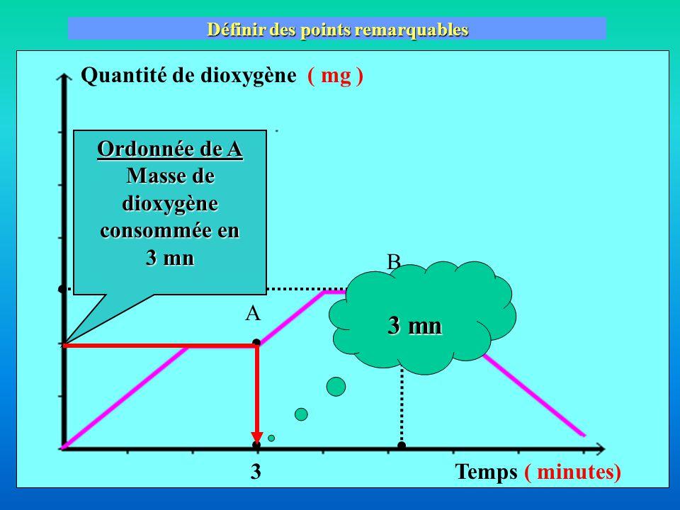 Quantité de dioxygène( mg ) Temps ( minutes) Définir des points remarquables A B Abscisse de A Temps pour consommer 2 mg de dioxygène 2 mg 1 1 2 3 23 0 4