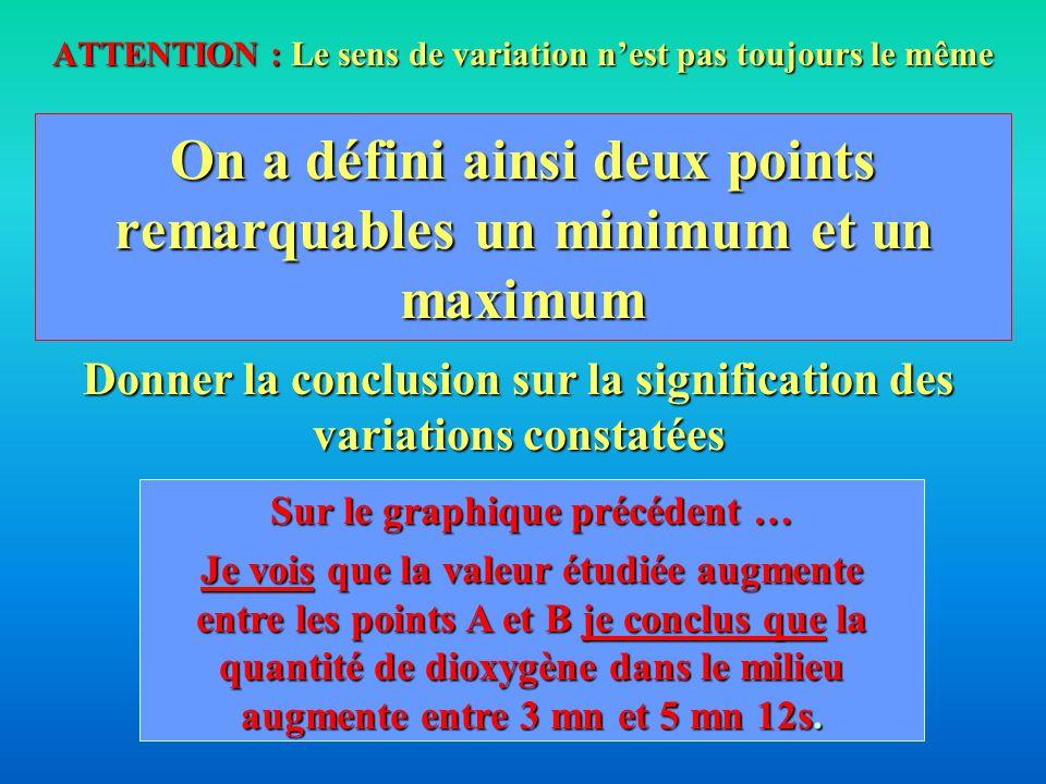 Quantité de dioxygène( mg ) Temps ( minutes) Définir des points remarquables A B Ordonnée de A Masse de dioxygène consommée en 3 mn 3 mn 3