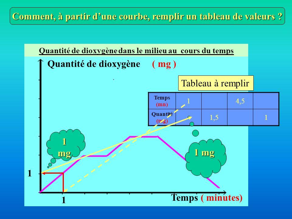 On a défini ainsi deux points remarquables un minimum et un maximum ATTENTION : Le sens de variation n'est pas toujours le même Donner la conclusion sur la signification des variations constatées Sur le graphique précédent … Je vois que la valeur étudiée augmente entre les points A et B je conclus que la quantité de dioxygène dans le milieu augmente entre 3 mn et 5 mn 12s.