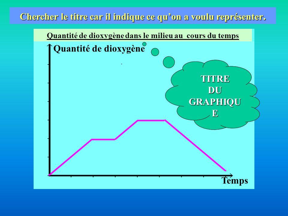 Comment, à partir d'une courbe, remplir un tableau de valeurs .