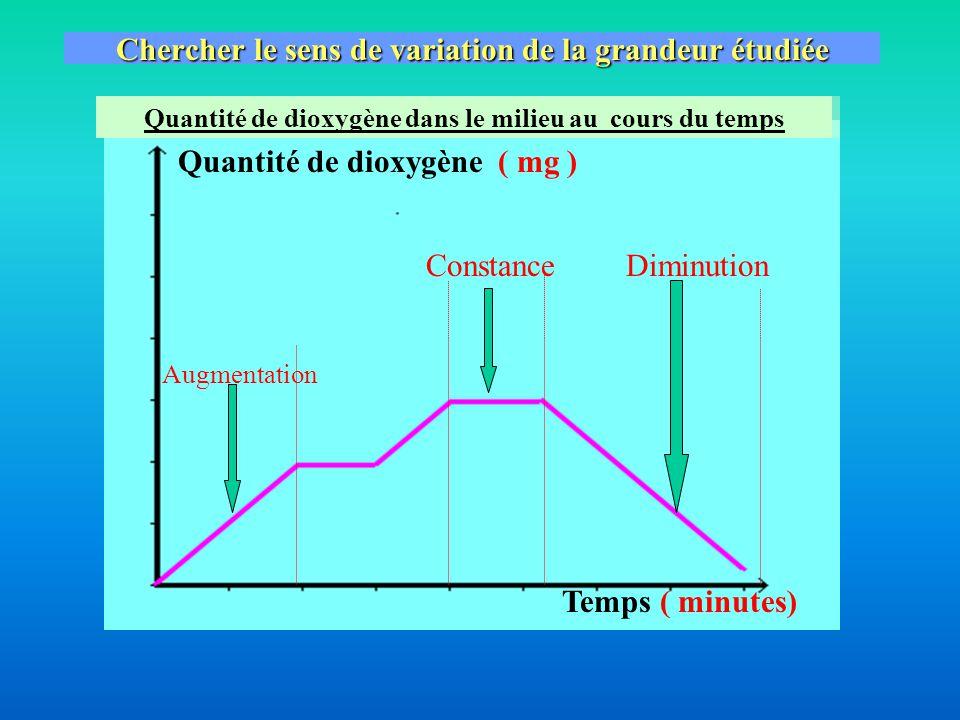 (minutes) Quantité de dioxygène( mg ) Lire au bout de l'axe horizontal (celui « du bas ») la grandeur que l'on fait varier (=changer) Et son unité…ici… 1 2 3 Quantité de dioxygène dans le milieu au cours du temps temps 0 12345