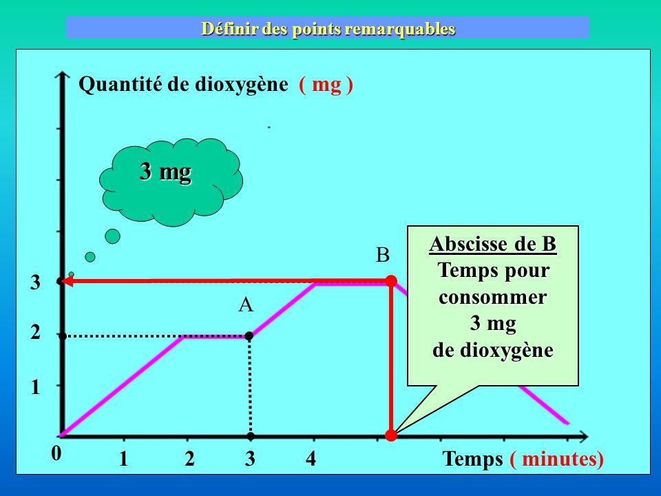 Quantité de dioxygène( mg ) Temps ( minutes) Définir des points remarquables A B Abscisse de B Temps pour consommer 3 mg de dioxygène 3 mg 12 2 1 3 3 4 0