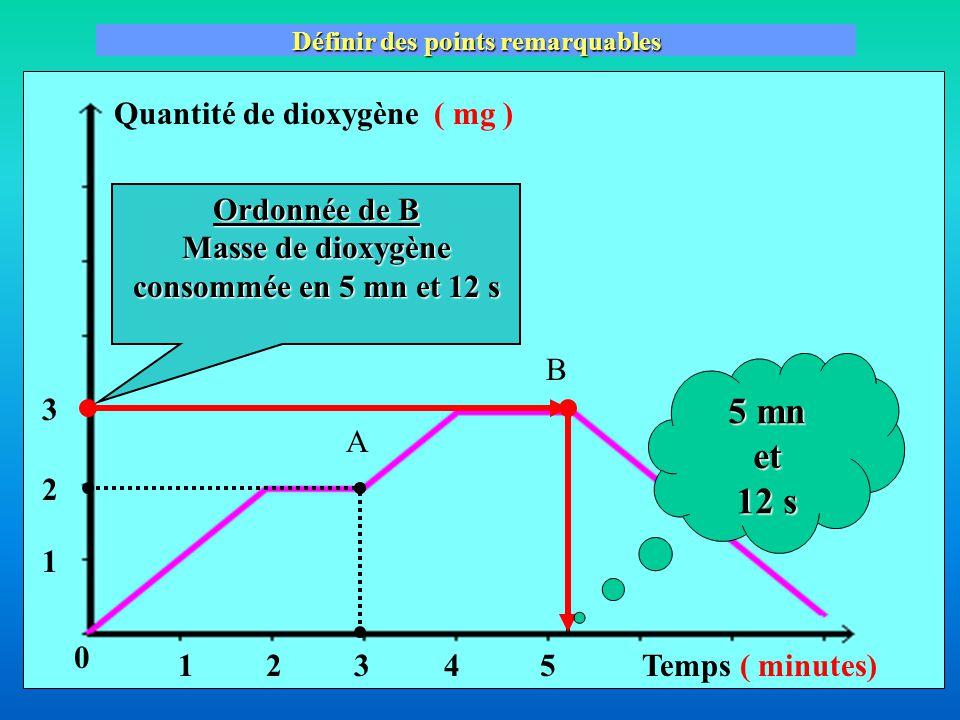 Quantité de dioxygène( mg ) Temps ( minutes) Définir des points remarquables A B Ordonnée de B Masse de dioxygène consommée en 5 mn et 12 s 5 mn et 12 s 543 2 3 1 21 0