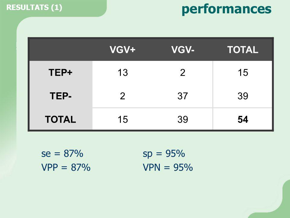 performances se = 87% sp = 95% VPP = 87%VPN = 95% RESULTATS (1) VGV+VGV-TOTAL TEP+13215 TEP-23739 TOTAL153954