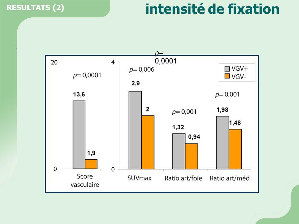 courbe ROC Seuils de positivité :  grade max ≥ 2 se = 73% sp = 94%  score vasculaire ≥ 4 se = 87% sp = 89%  SUVmax > 2,3 se = 73% sp = 75%  ratio art/foie ≥ 1,05 se = 73% sp = 86%  ratio art/méd ≥ 1,7 se = 80% sp = 83% RESULTATS (3) Aire sous la courbe : 1.