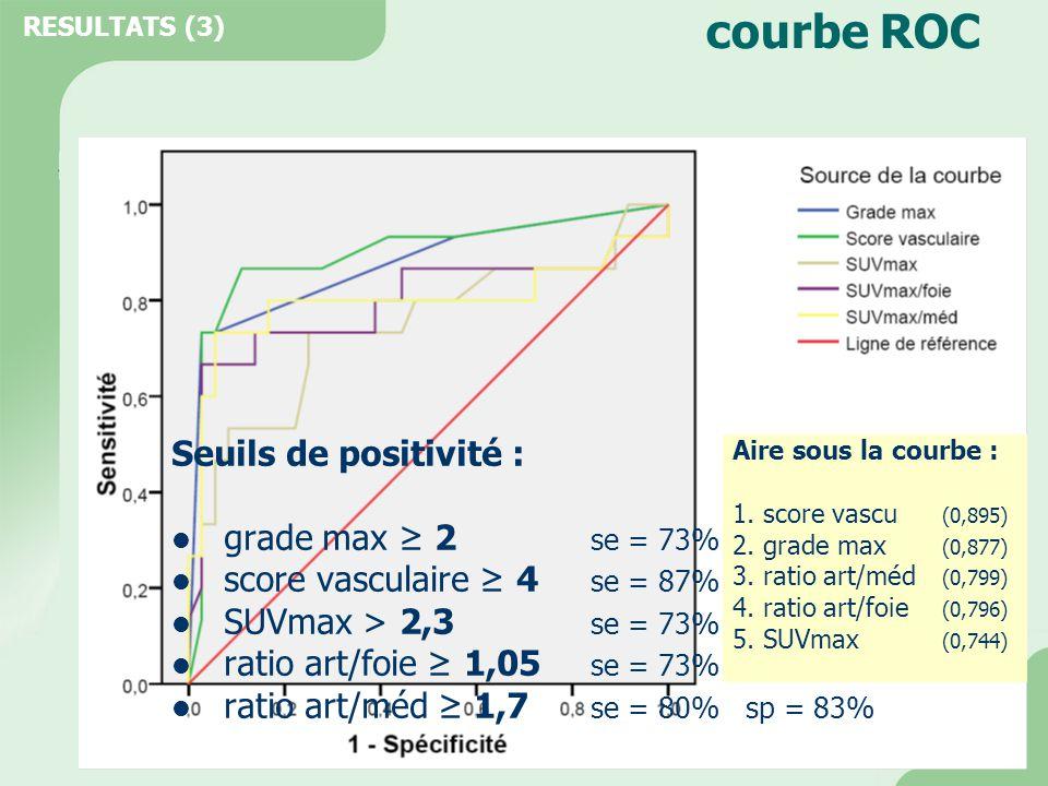 courbe ROC Seuils de positivité :  grade max ≥ 2 se = 73% sp = 94%  score vasculaire ≥ 4 se = 87% sp = 89%  SUVmax > 2,3 se = 73% sp = 75%  ratio