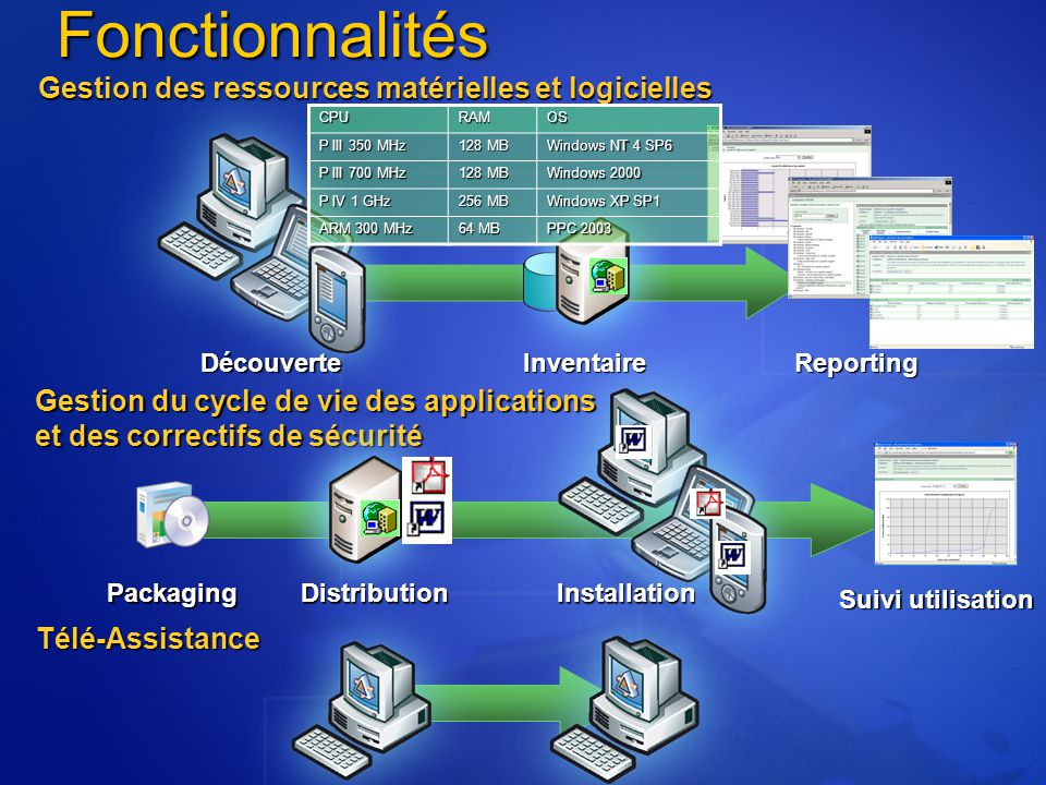 Déploiement d applications Gestion de parcs Gestion des correctifs de sécurité Exploitation de Windows Management Services Prise en charge des équipes mobiles SMS 2003 Principales évolutions