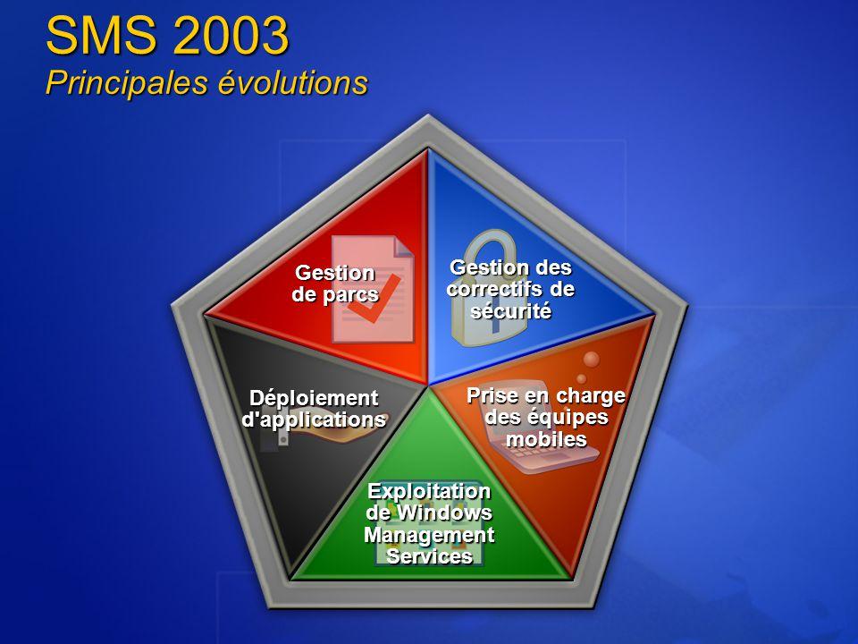 Rôles des systèmes de site Base de données de site SMS Management Point Server Locator Point DistributionPoint ReportingPoint Serveur de Site Client Access Point