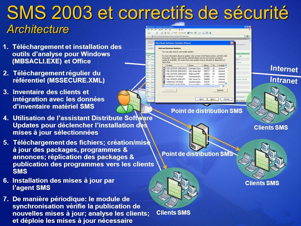 Internet Point de distribution SMS Clients SMS Microsoft Download Center Point de distribution SMS 2.Téléchargement régulier du référentiel (MSSECURE.XML) 1.Téléchargement et installation des outils d'analyse pour Windows (MBSACLI.EXE) et Office 3.Inventaire des clients et intégration avec les données d'inventaire matériel SMS 4.Utilisation de l'assistant Distribute Software Updates pour déclencher l'installation des mises à jour sélectionnées 6.Installation des mises à jour par l'agent SMS 7.De manière périodique: le module de synchronisation vérifie la publication de nouvelles mises à jour; analyse les clients; et déploie les mises à jour nécessaire 5.Téléchargement des fichiers; création/mise à jour des packages, programmes & annonces; réplication des packages & publication des programmes vers les clients SMS Clients SMS SMS 2003 et correctifs de sécurité Architecture Intranet