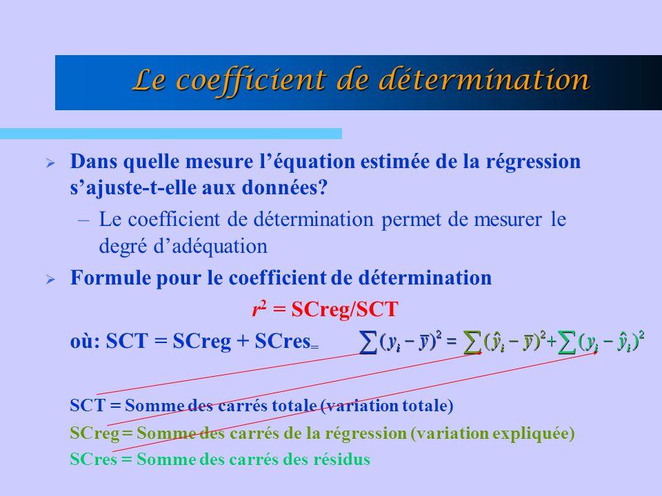 Le coefficient de détermination  Dans quelle mesure l'équation estimée de la régression s'ajuste-t-elle aux données? –Le coefficient de détermination