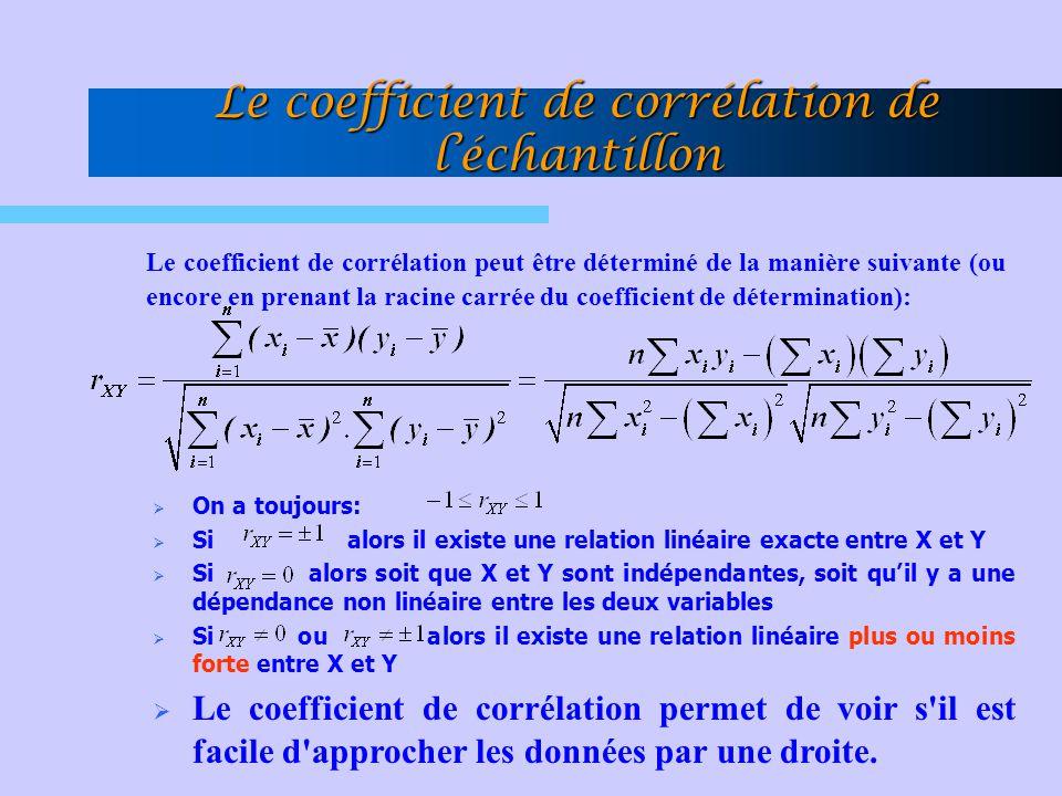 Le coefficient de corrélation peut être déterminé de la manière suivante (ou encore en prenant la racine carrée du coefficient de détermination):  On