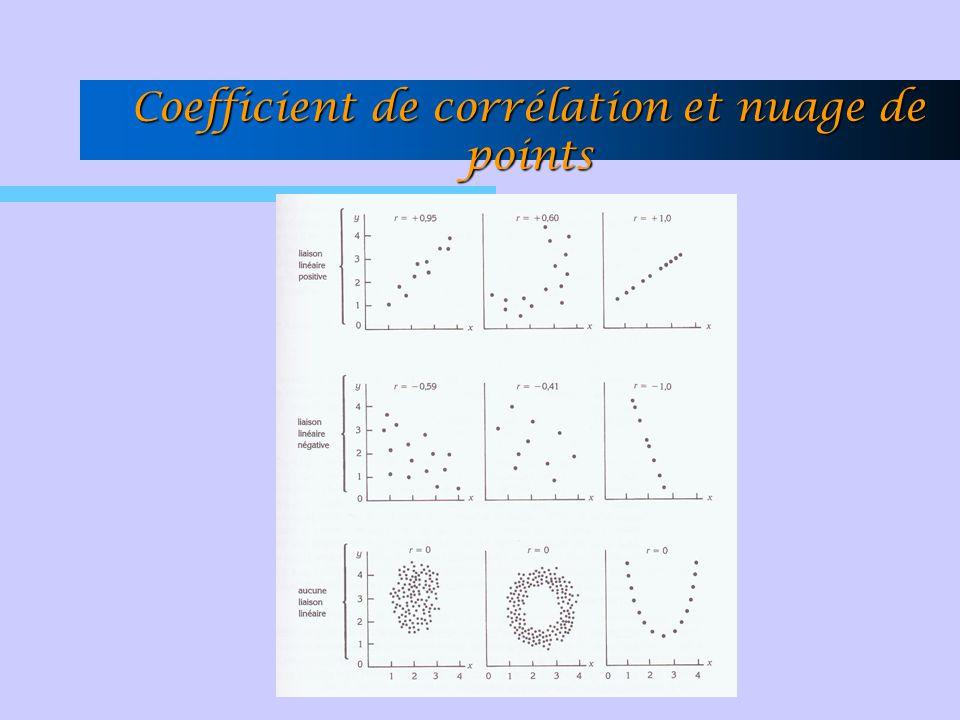 Coefficient de corrélation et nuage de points