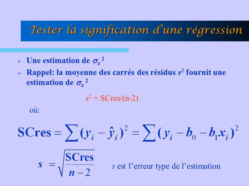 Tester la signification d'une régression  Une estimation de    2  Rappel: la moyenne des carrés des résidus s 2 fournit une estimation de    2