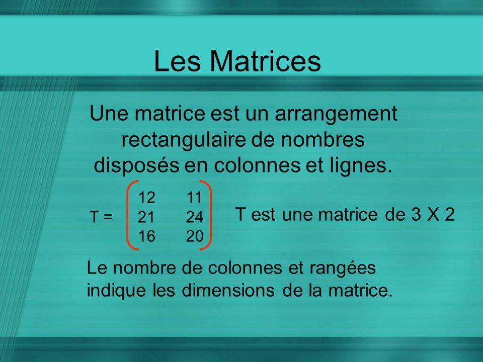 Les Matrices Une matrice est un arrangement rectangulaire de nombres disposés en colonnes et lignes. 1211 T = 2124 1620 T est une matrice de 3 X 2 Le