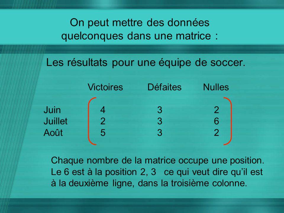 On peut mettre des données quelconques dans une matrice : Les résultats pour une équipe de soccer. Victoires Défaites Nulles Juin432 Juillet236 Août53