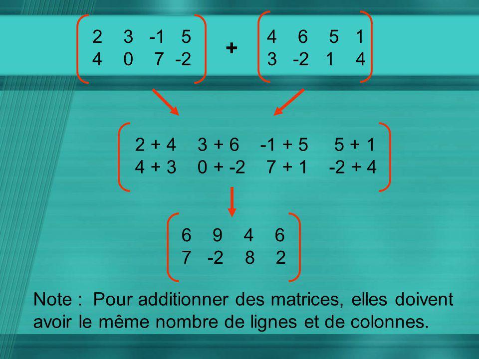 Multiplier une matrice par un scalaire 3 X2 3 -1 5 = 6 9 -3 15 4 0 7 -212 0 21 -6 Une matrice peut être multipliée par un nombre appelé un scalaire.