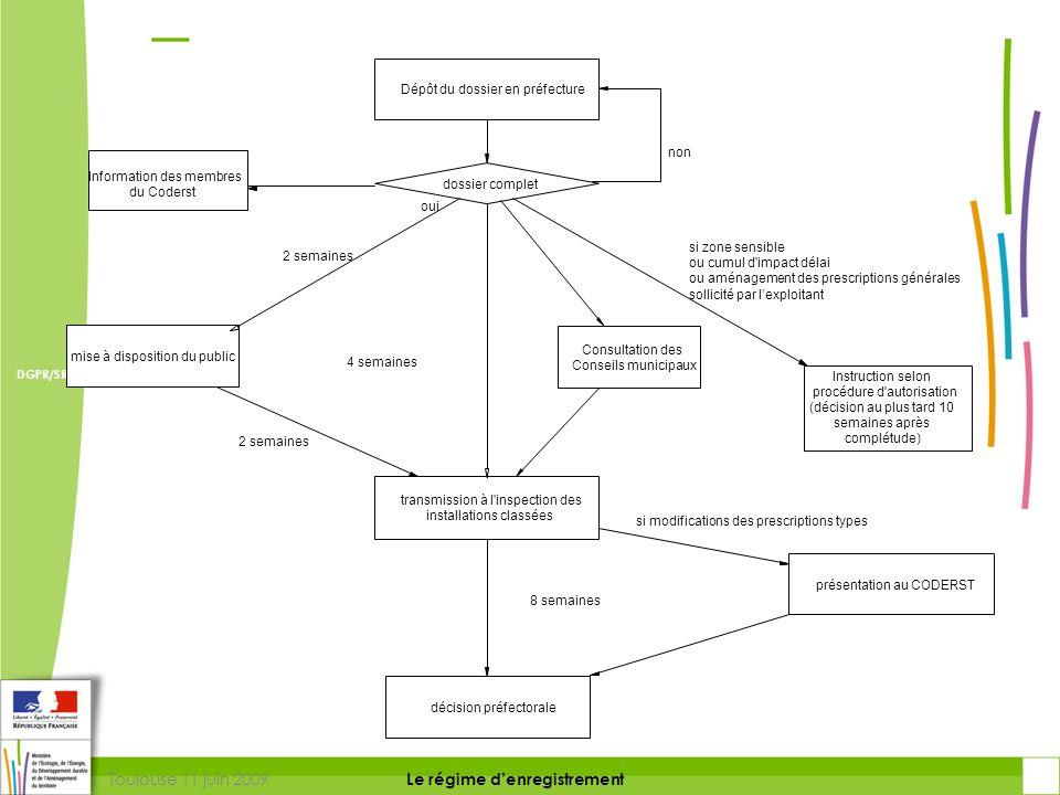 Toulouse 11 juin 2009 DIRECTION DE LA PREVENTION DES RISQUES ET LUTTE CONTRE LES POLLUTIONS Le régime d'enregistrement DIRECTION DE LA PREVENTION DES POLLUTIONS ET DES RISQUES DGPR/SRT Conclusion L'enregistrement comble l'espace entre des régimes aux finalités et procédures très différentes, et permet de : • préserver le niveau de protection des personnes et de l'environnement, voire l'améliorer • définir un cadre clair et homogène des contraintes réglementaires et de la procédure • optimiser l'allocation des ressources des acteurs de la procédure en définissant un cadre adapté aux enjeux • garantir la transparence des décisions réglementaires • raccourcir notablement les délais de traitement.
