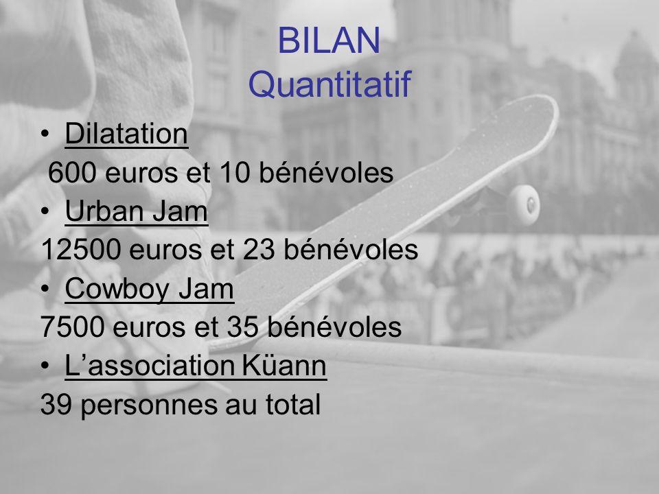 BILAN Quantitatif •Dilatation 600 euros et 10 bénévoles •Urban Jam 12500 euros et 23 bénévoles •Cowboy Jam 7500 euros et 35 bénévoles •L'association Küann 39 personnes au total