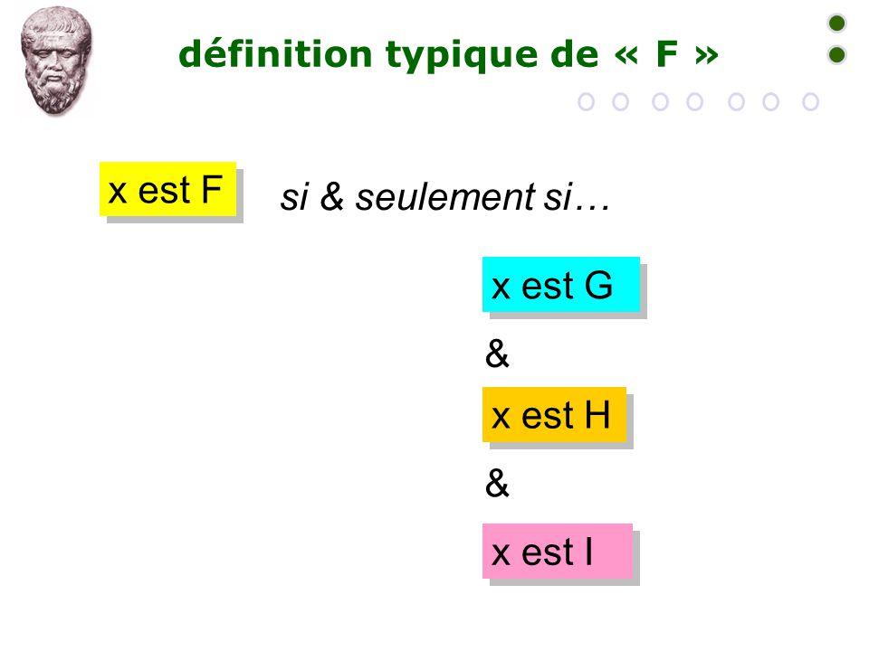 définition typique de « F » x est F si & seulement si… x est G x est H x est I & &