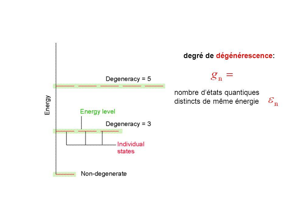 degré de dégénérescence: nombre d'états quantiques distincts de même énergie