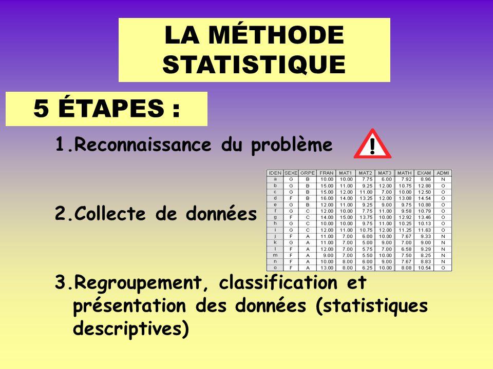 LA MÉTHODE STATISTIQUE 5 ÉTAPES : 1.Reconnaissance du problème 2.Collecte de données 3.Regroupement, classification et présentation des données (statistiques descriptives)