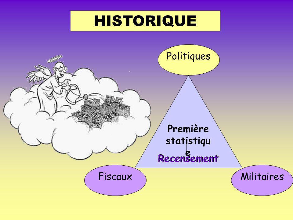 HISTORIQUE Première statistiqu e Fiscaux Politiques Militaires Recensement