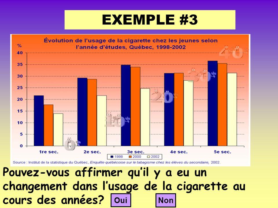 EXEMPLE #3 Pouvez-vous affirmer qu'il y a eu un changement dans l'usage de la cigarette au cours des années.